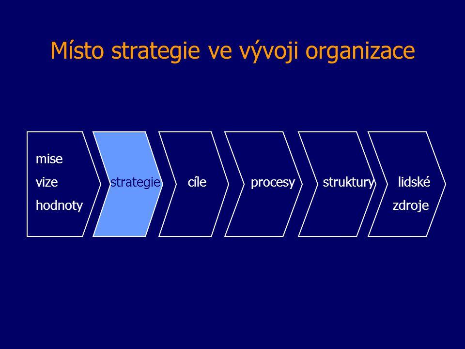 Místo strategie ve vývoji organizace mise vize strategie cíle procesy struktury lidské hodnoty zdroje