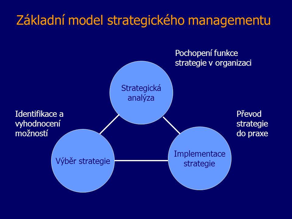 Základní model strategického managementu Strategická analýza Výběr strategie Implementace strategie Pochopení funkce strategie v organizaci Převod strategie do praxe Identifikace a vyhodnocení možností