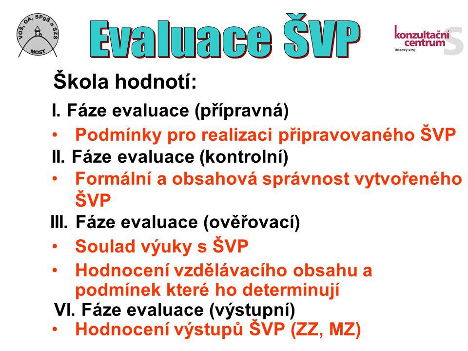 Škola hodnotí: I. Fáze evaluace (přípravná) Podmínky pro realizaci připravovaného ŠVP II. Fáze evaluace (kontrolní) Formální a obsahová správnost vytv