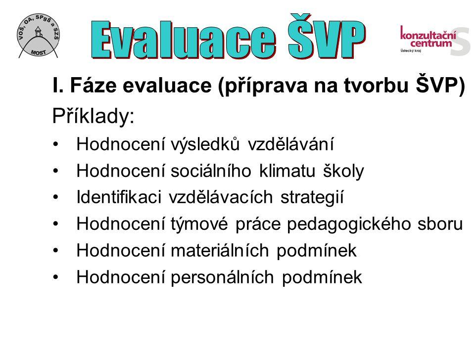 I. Fáze evaluace (příprava na tvorbu ŠVP) Příklady: Hodnocení výsledků vzdělávání Hodnocení sociálního klimatu školy Identifikaci vzdělávacích strateg