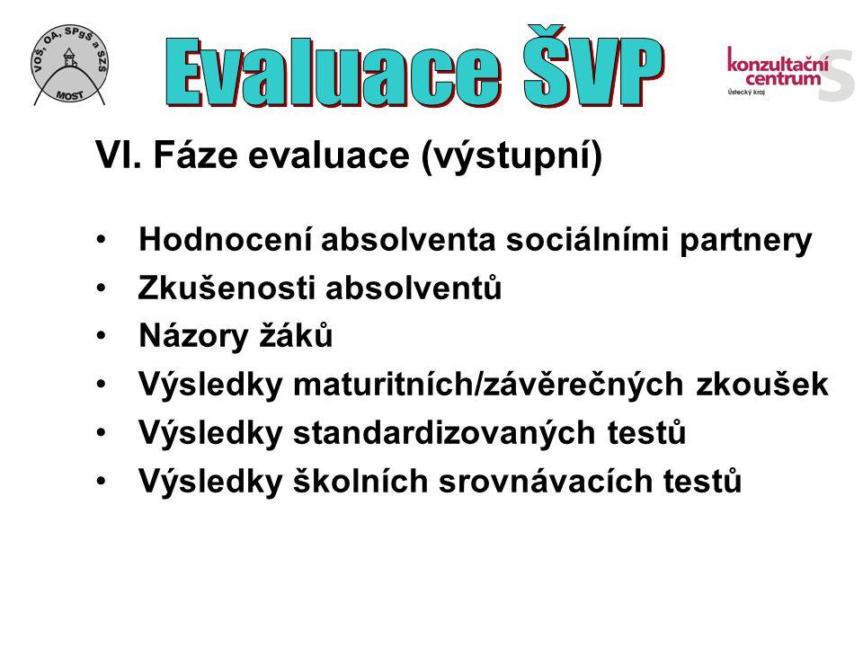 VI. Fáze evaluace (výstupní) Hodnocení absolventa sociálními partnery Zkušenosti absolventů Názory žáků Výsledky maturitních/závěrečných zkoušek Výsle
