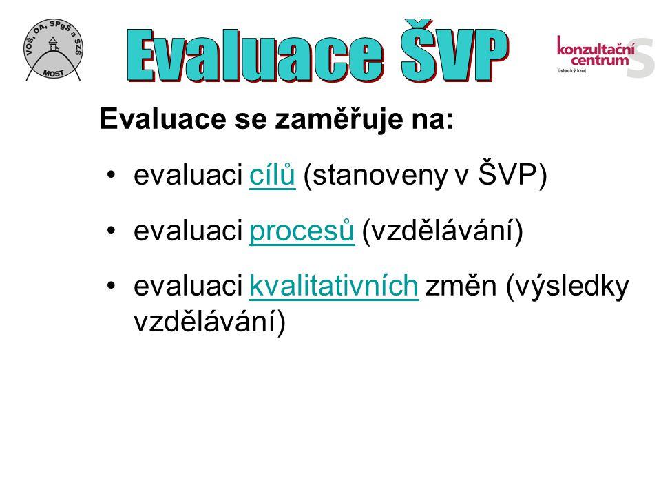 Evaluace se zaměřuje na: evaluaci cílů (stanoveny v ŠVP)cílů evaluaci procesů (vzdělávání)procesů evaluaci kvalitativních změn (výsledky vzdělávání)kv