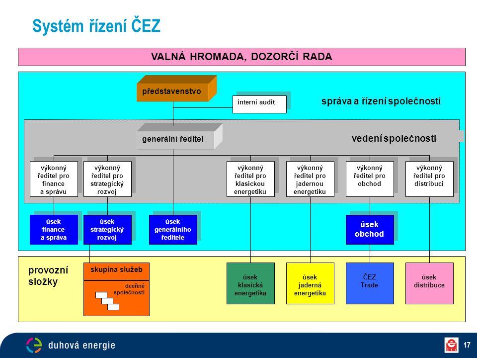 17 Systém řízení ČEZ správa a řízení společnosti představenstvo úsek finance a správa úsek finance a správa úsek strategický rozvoj úsek strategický r