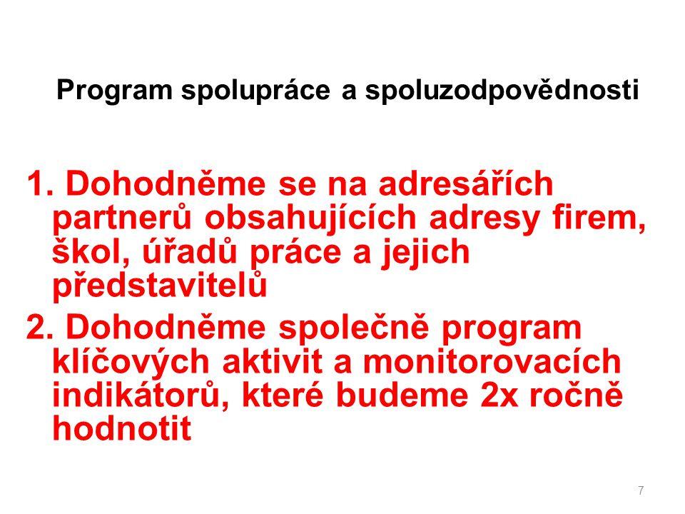 Program spolupráce a spoluzodpovědnosti 1.