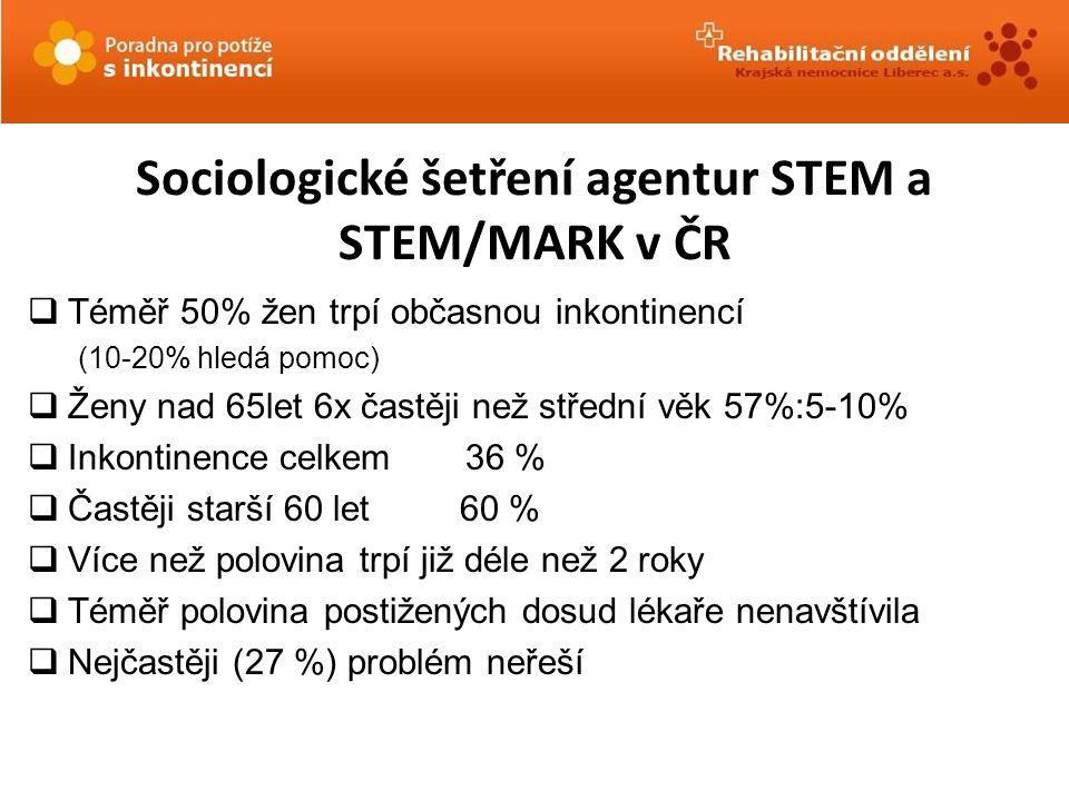 Sociologické šetření agentur STEM a STEM/MARK v ČR  Téměř 50% žen trpí občasnou inkontinencí (10-20% hledá pomoc)  Ženy nad 65let 6x častěji než stř