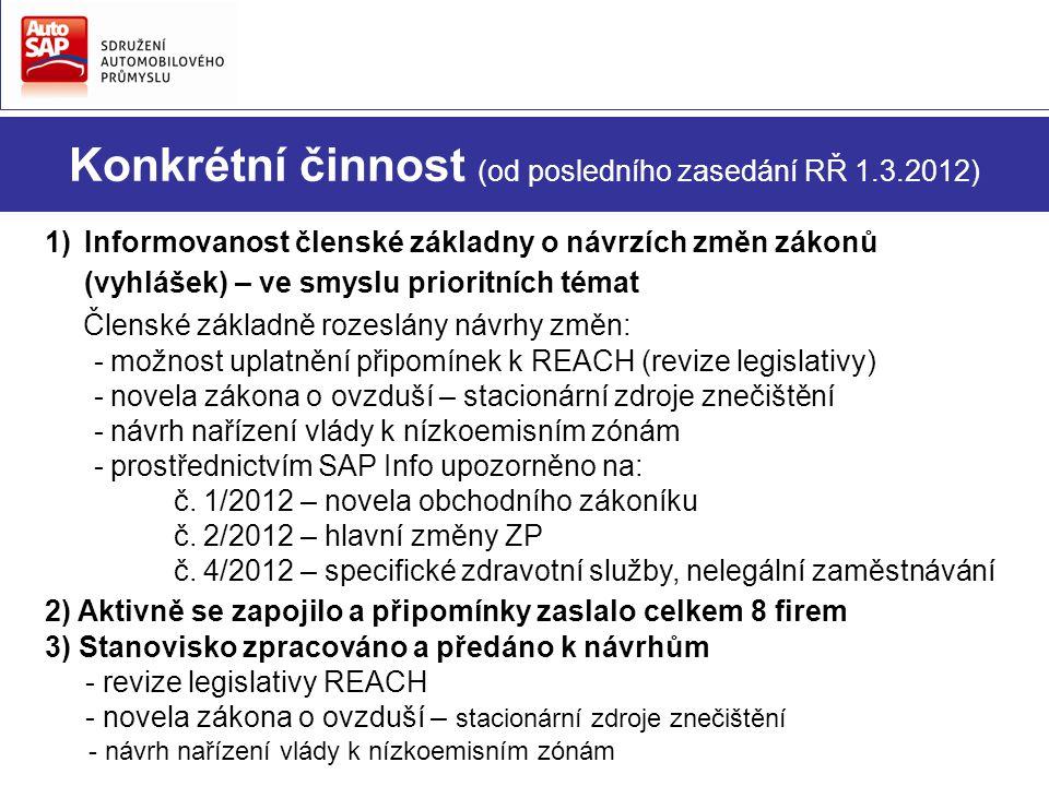 Konkrétní činnost (od posledního zasedání RŘ 1.3.2012) 1)Informovanost členské základny o návrzích změn zákonů (vyhlášek) – ve smyslu prioritních témat Členské základně rozeslány návrhy změn: - možnost uplatnění připomínek k REACH (revize legislativy) - novela zákona o ovzduší – stacionární zdroje znečištění - návrh nařízení vlády k nízkoemisním zónám - prostřednictvím SAP Info upozorněno na: č.
