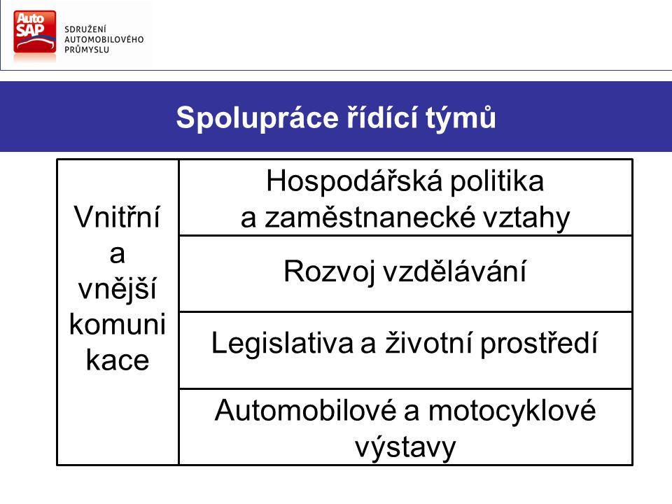 Spolupráce řídící týmů Hospodářská politika a zaměstnanecké vztahy Rozvoj vzdělávání Legislativa a životní prostředí Automobilové a motocyklové výstavy Vnitřní a vnější komuni kace