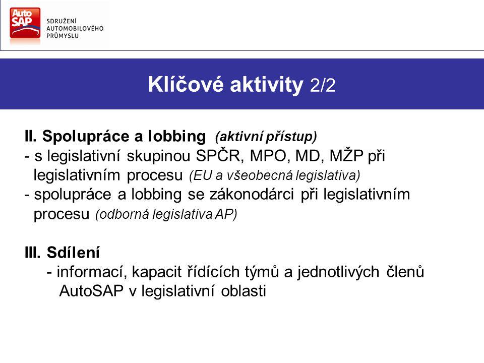 Klíčové aktivity 2/2 II. Spolupráce a lobbing (aktivní přístup) - s legislativní skupinou SPČR, MPO, MD, MŽP při legislativním procesu (EU a všeobecná