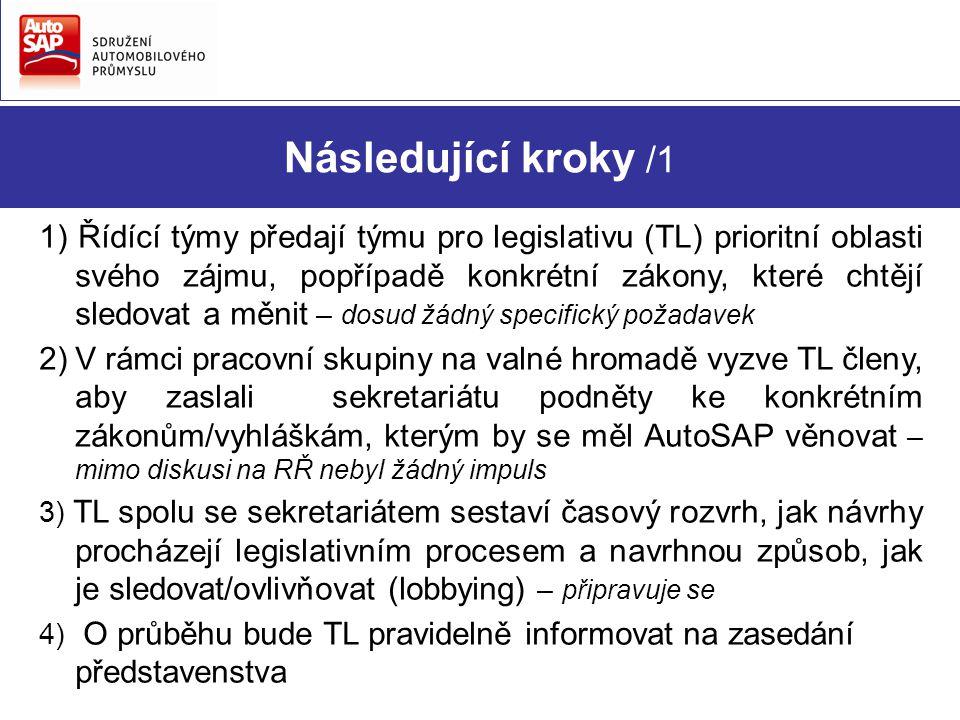 Následující kroky /1 1) Řídící týmy předají týmu pro legislativu (TL) prioritní oblasti svého zájmu, popřípadě konkrétní zákony, které chtějí sledovat a měnit – dosud žádný specifický požadavek 2)V rámci pracovní skupiny na valné hromadě vyzve TL členy, aby zaslali sekretariátu podněty ke konkrétním zákonům/vyhláškám, kterým by se měl AutoSAP věnovat – mimo diskusi na RŘ nebyl žádný impuls 3) TL spolu se sekretariátem sestaví časový rozvrh, jak návrhy procházejí legislativním procesem a navrhnou způsob, jak je sledovat/ovlivňovat (lobbying) – připravuje se 4) O průběhu bude TL pravidelně informovat na zasedání představenstva