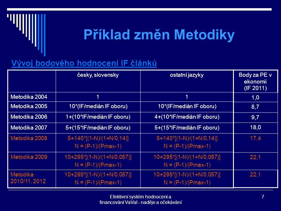 Efektivní systém hodnocení a financování VaVaI - naděje a očekávání 7 Příklad změn Metodiky Vývoj bodového hodnocení IF článků česky, slovenskyostatní jazyky Metodika 200411 Metodika 200510*(IF/medián IF oboru) Metodika 20061+(10*IF/medián IF oboru)4+(10*IF/medián IF oboru) Metodika 20075+(15*IF/medián IF oboru) Metodika 20085+140*[(1-N)/(1+N/0,14)] N = (P-1)/(Pmax-1) 5+140*[(1-N)/(1+N/0,14)] N = (P-1)/(Pmax-1) Metodika 200910+295*[(1-N)/(1+N/0,057)] N = (P-1)/(Pmax-1) 10+295*[(1-N)/(1+N/0,057)] N = (P-1)/(Pmax-1) Metodika 2010/11, 2012 10+295*[(1-N)/(1+N/0,057)] N = (P-1)/(Pmax-1) 10+295*[(1-N)/(1+N/0,057)] N = (P-1)/(Pmax-1) Body za PE v ekonomii (IF 2011) 1,0 8,7 9,7 18,0 17,4 22,1