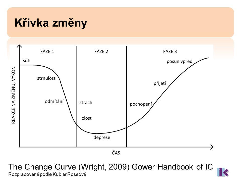 Křivka změny The Change Curve (Wright, 2009) Gower Handbook of IC Rozpracované podle Kubler Rossové 4