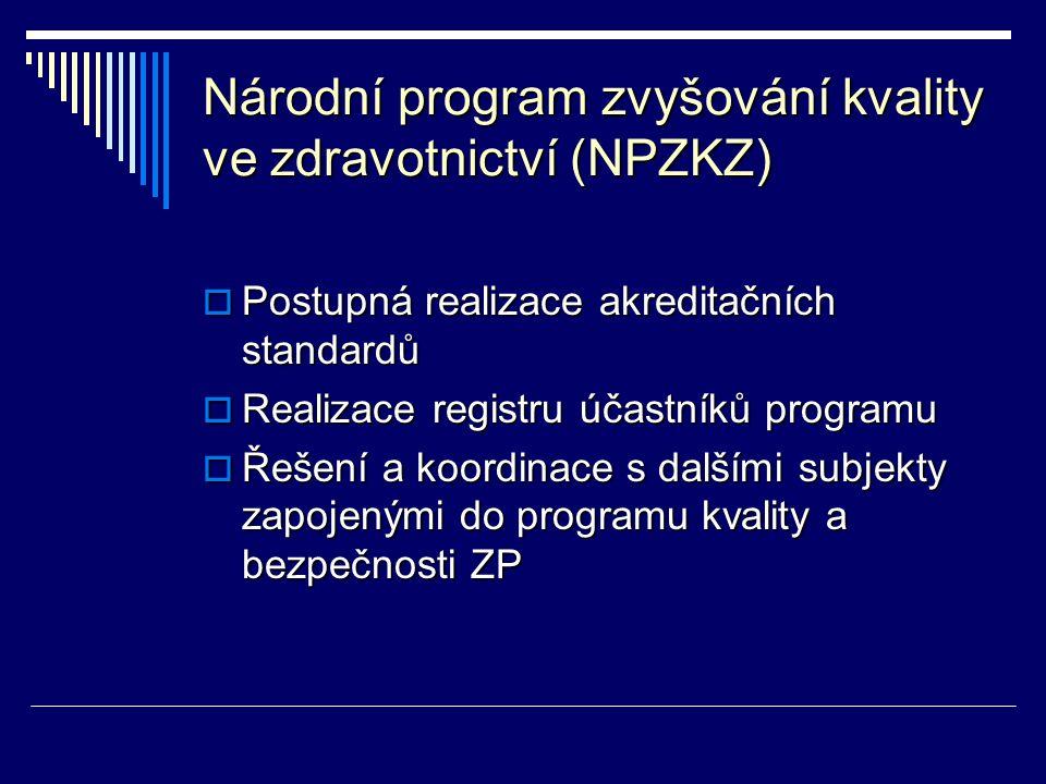 Národní program zvyšování kvality ve zdravotnictví (NPZKZ)  Postupná realizace akreditačních standardů  Realizace registru účastníků programu  Řeše