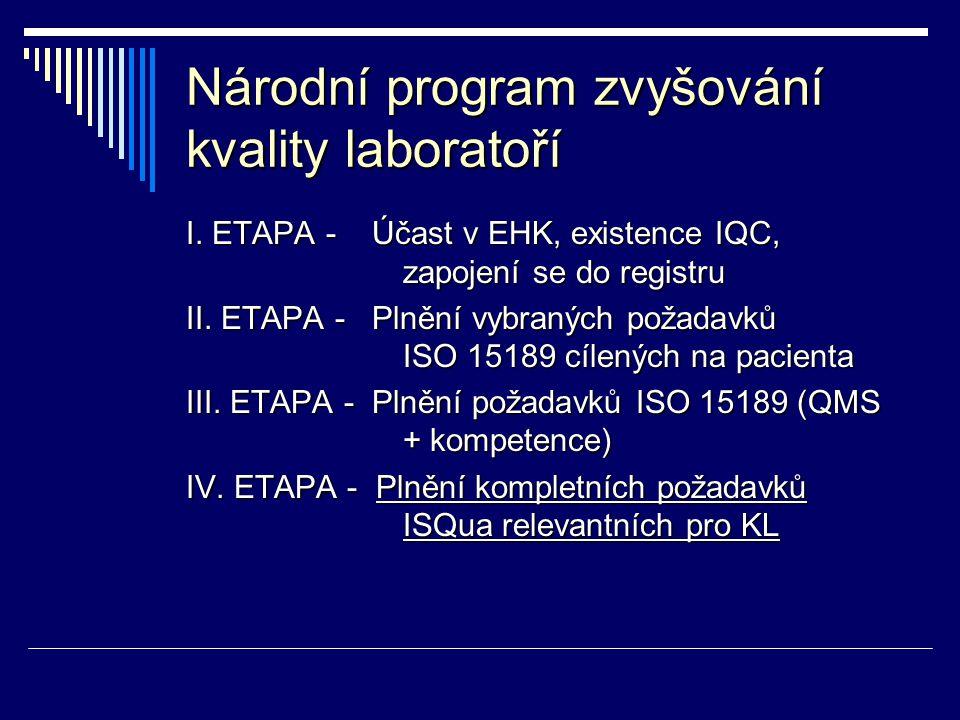 Národní program zvyšování kvality laboratoří I. ETAPA - Účast v EHK, existence IQC, zapojení se do registru II. ETAPA - Plnění vybraných požadavků ISO