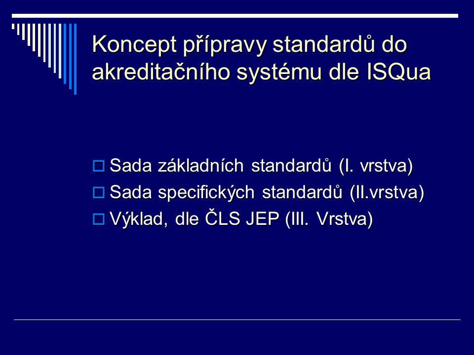 Koncept přípravy standardů do akreditačního systému dle ISQua  Sada základních standardů (I. vrstva)  Sada specifických standardů (II.vrstva)  Výkl
