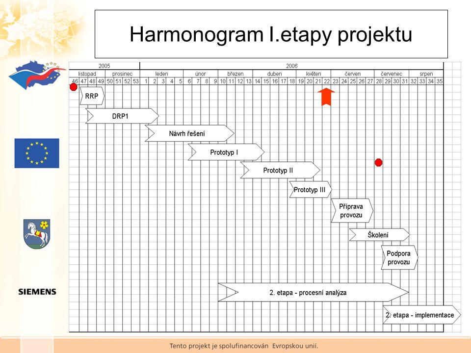 Harmonogram I.etapy projektu