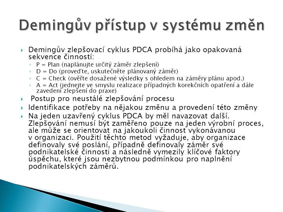  Demingův zlepšovací cyklus PDCA probíhá jako opakovaná sekvence činností: ◦ P = Plan (naplánujte určitý záměr zlepšení) ◦ D = Do (proveďte, uskutečn
