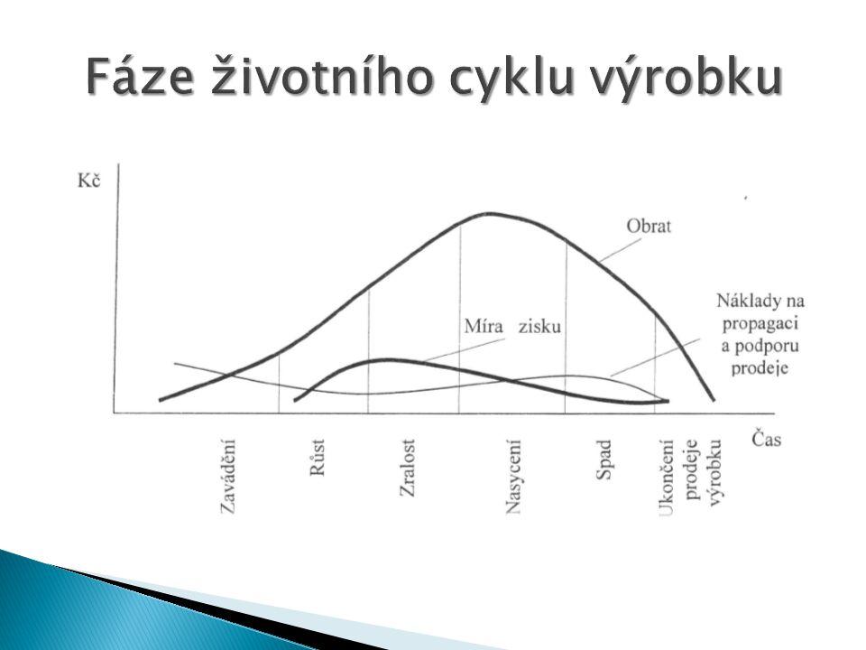 Cílem této analýzy je usměrňovat zdroje do SBU podle vývoje trhu.