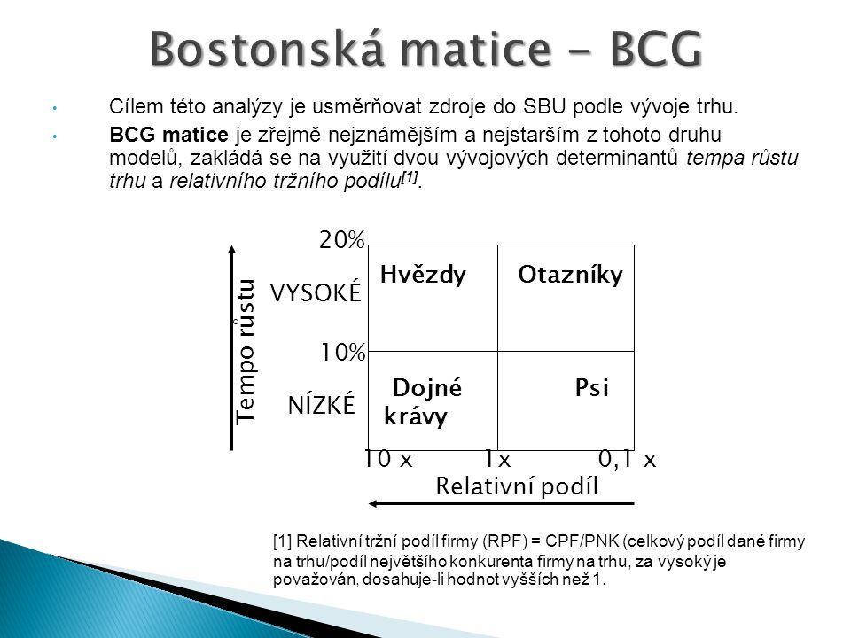 Cílem této analýzy je usměrňovat zdroje do SBU podle vývoje trhu. BCG matice je zřejmě nejznámějším a nejstarším z tohoto druhu modelů, zakládá se na