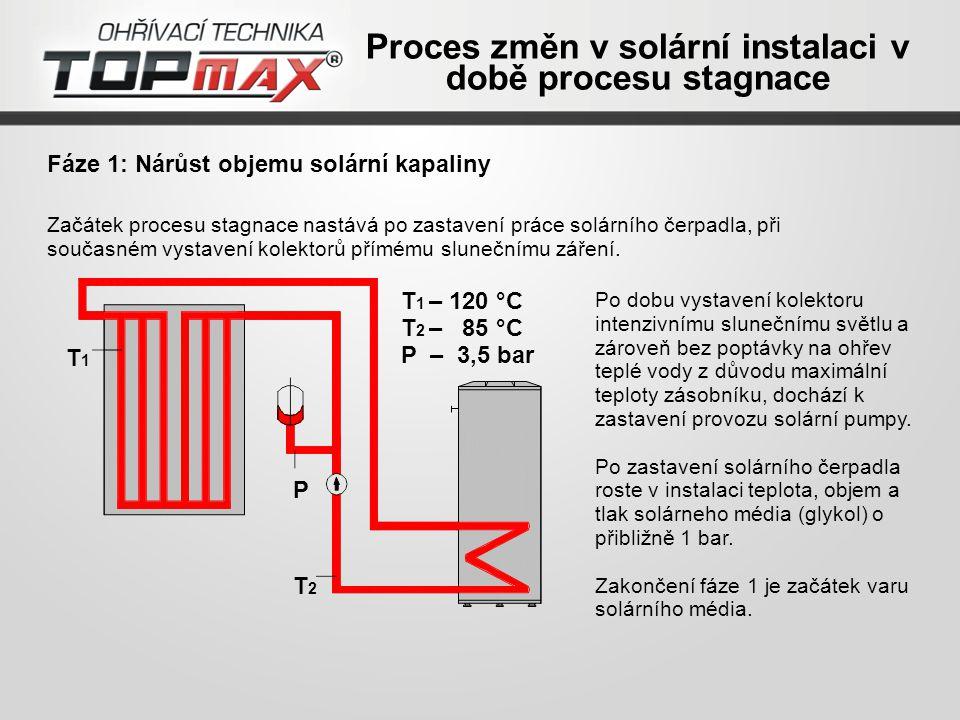 Fáze 1: Nárůst objemu solární kapaliny Po dobu vystavení kolektoru intenzivnímu slunečnímu světlu a zároveň bez poptávky na ohřev teplé vody z důvodu maximální teploty zásobníku, dochází k zastavení provozu solární pumpy.