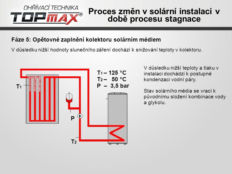 Fáze 5: Opětovné zaplnění kolektoru solárním médiem V důsledku nižší teploty a tlaku v instalaci dochádzí k postupné kondenzaci vodní páry.