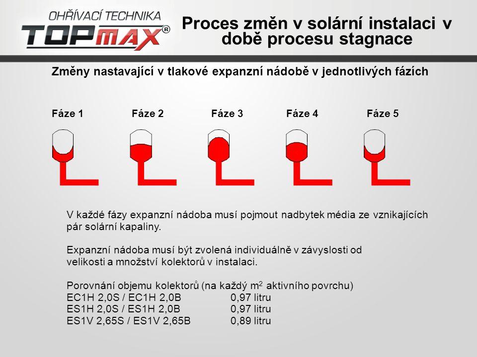 Změny nastavající v tlakové expanzní nádobě v jednotlivých fázích Fáze 2 Fáze 1 Fáze 3Fáze 4Fáze 5 V každé fázy expanzní nádoba musí pojmout nadbytek média ze vznikajících pár solární kapaliny.