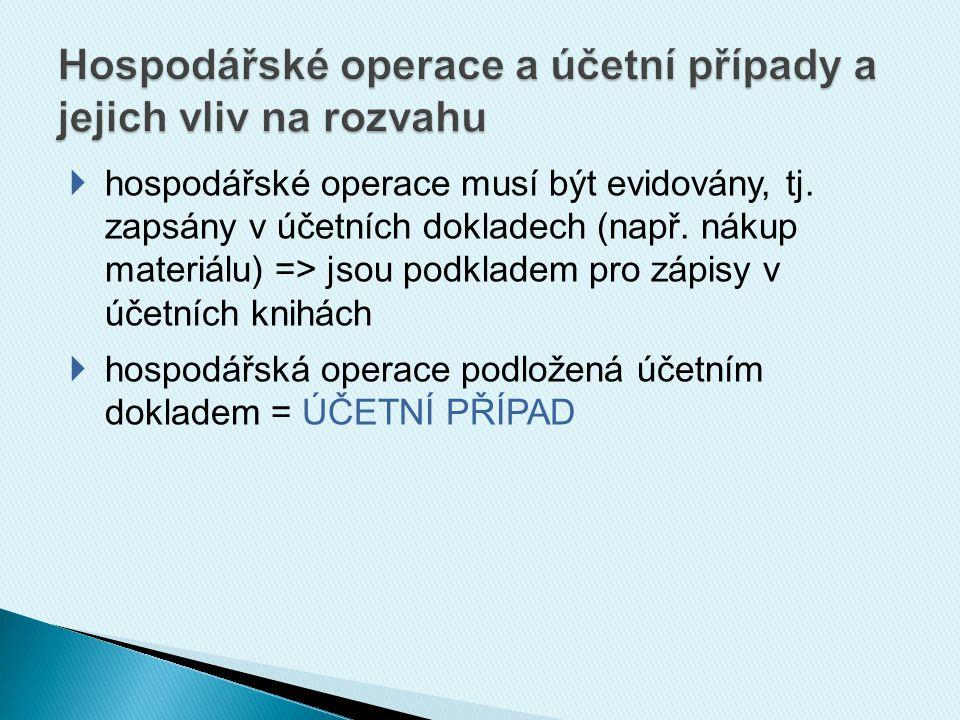  hospodářské operace musí být evidovány, tj. zapsány v účetních dokladech (např.