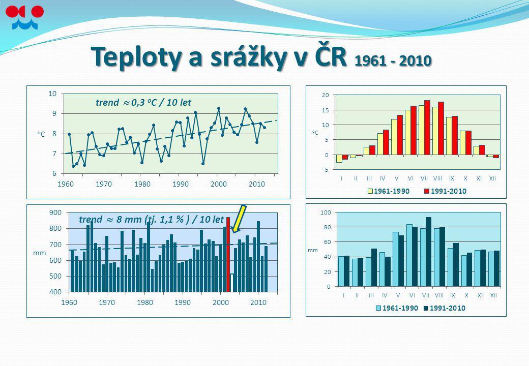 Teploty a srážky v ČR 1961 - 2010 trend  0,3 o C / 10 let trend  8 mm (tj. 1,1 % ) / 10 let
