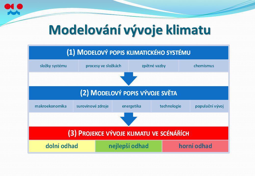 Modelování vývoje klimatu
