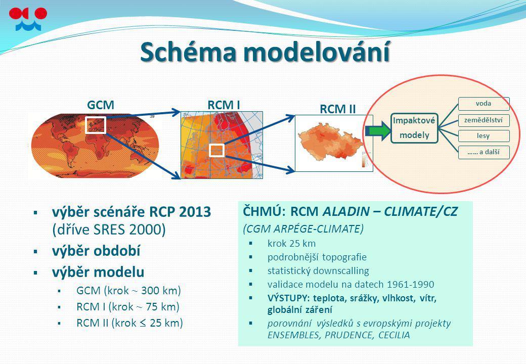 Schéma modelování GCMRCM I RCM II  výběr scénáře RCP 2013 (dříve SRES 2000)  výběr období  výběr modelu  GCM (krok ~ 300 km)  RCM I (krok ~ 75 km