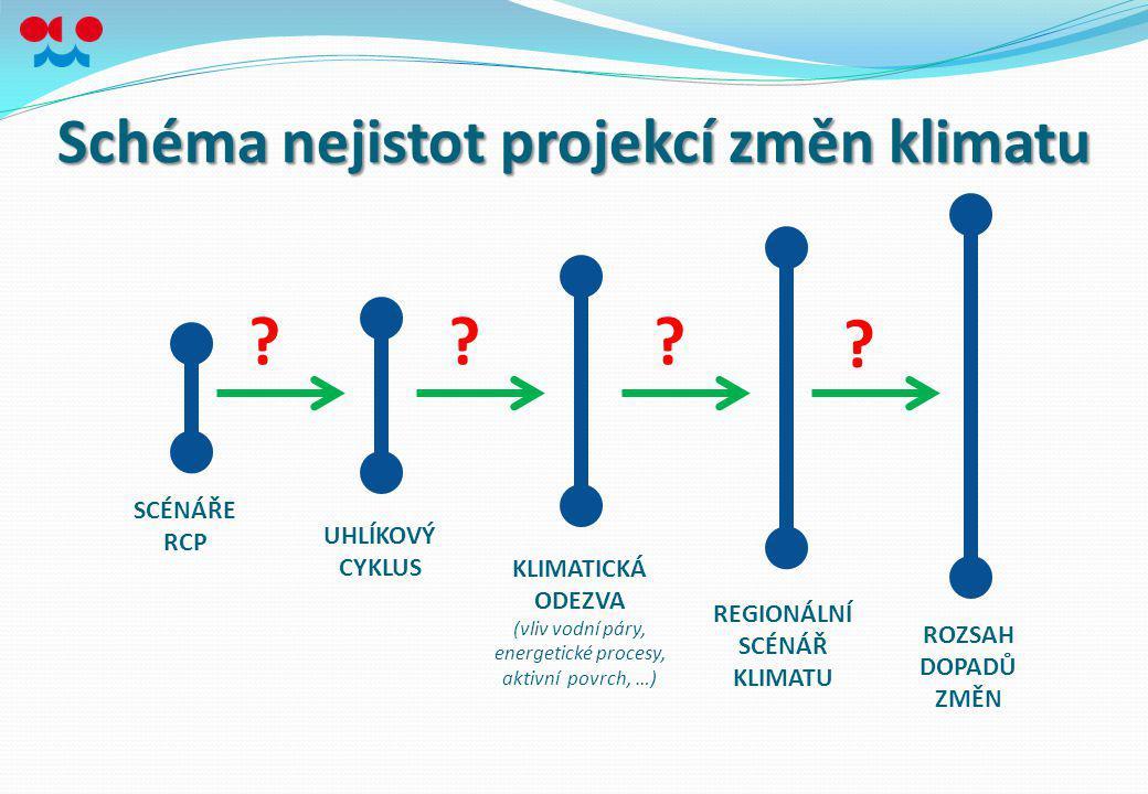 Schéma nejistot projekcí změn klimatu SCÉNÁŘE RCP UHLÍKOVÝ CYKLUS KLIMATICKÁ ODEZVA (vliv vodní páry, energetické procesy, aktivní povrch, …) REGIONÁL