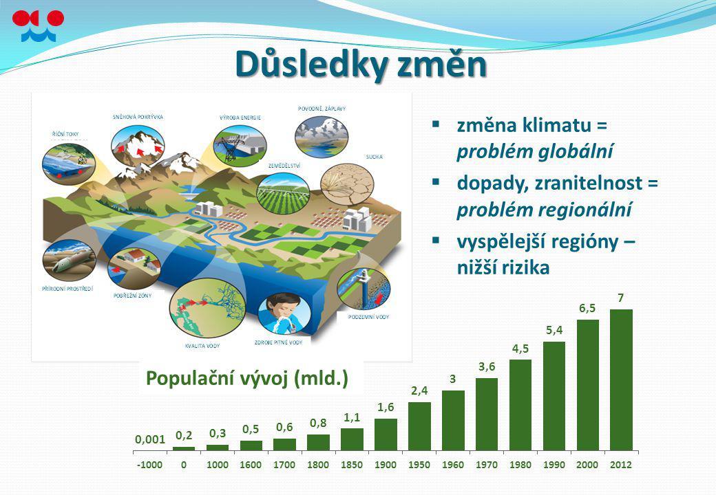 Důsledky změn  změna klimatu = problém globální  dopady, zranitelnost = problém regionální  vyspělejší regióny – nižší rizika Populační vývoj (mld.