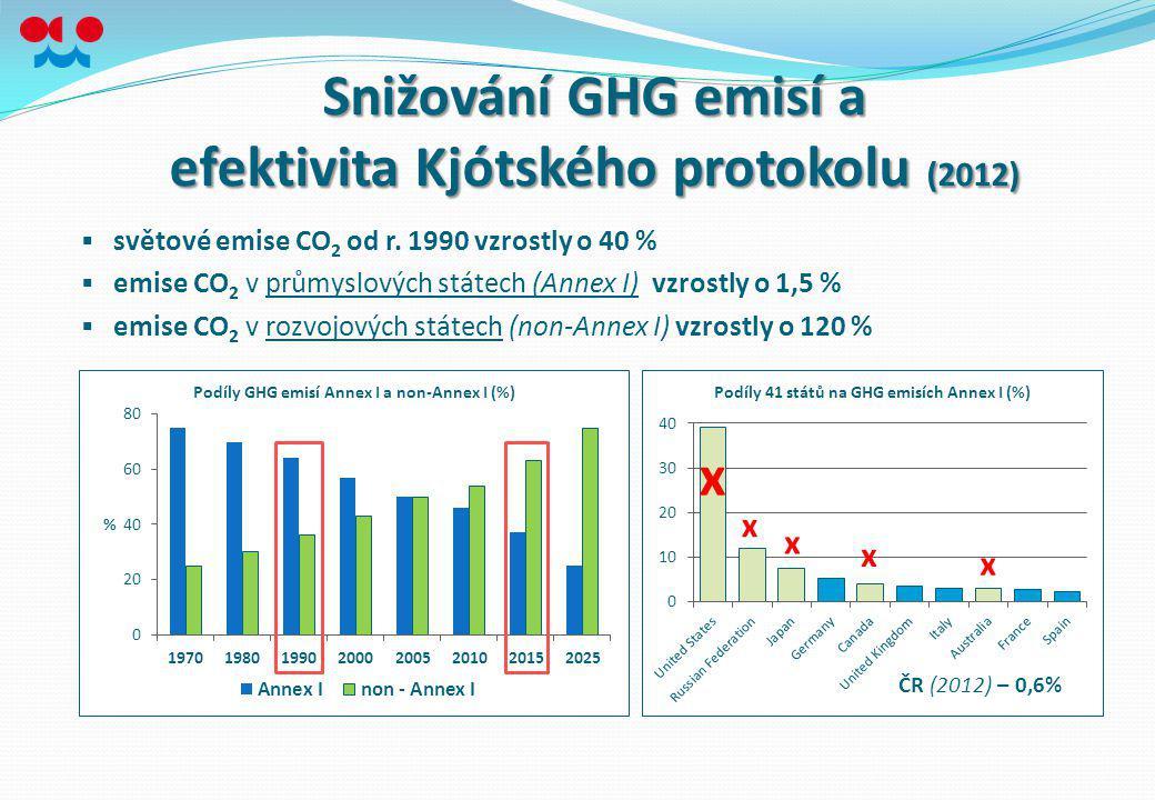  světové emise CO 2 od r. 1990 vzrostly o 40 %  emise CO 2 v průmyslových státech (Annex I) vzrostly o 1,5 %  emise CO 2 v rozvojových státech (non