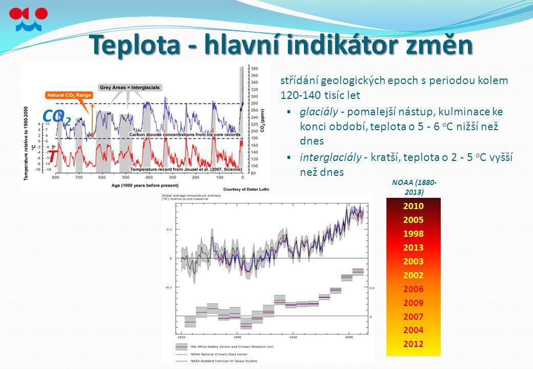 CO 2 T Teplota - hlavní indikátor změn střídání geologických epoch s periodou kolem 120-140 tisíc let  glaciály - pomalejší nástup, kulminace ke konc