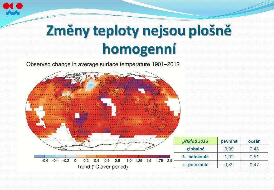 Změny teploty nejsou plošně homogenní příklad 2013 pevninaoceán globálně0,990,48 S - polokoule1,020,51 J - polokoule0,890,47