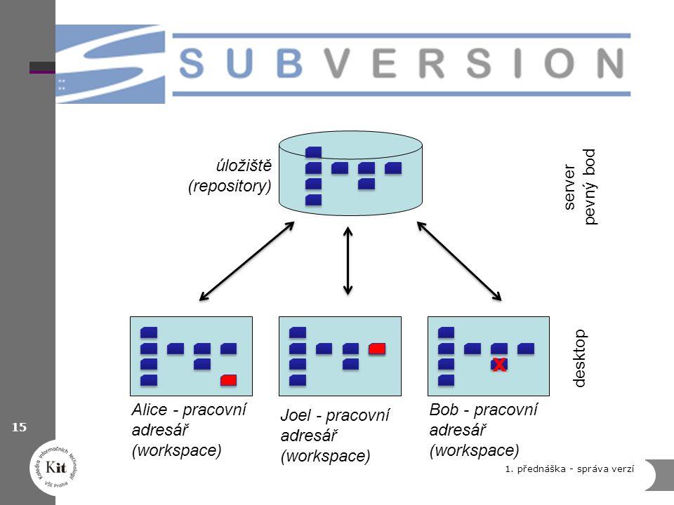 1. přednáška - správa verzí 15 server pevný bod desktop x Alice - pracovní adresář (workspace) Bob - pracovní adresář (workspace) Joel - pracovní adre