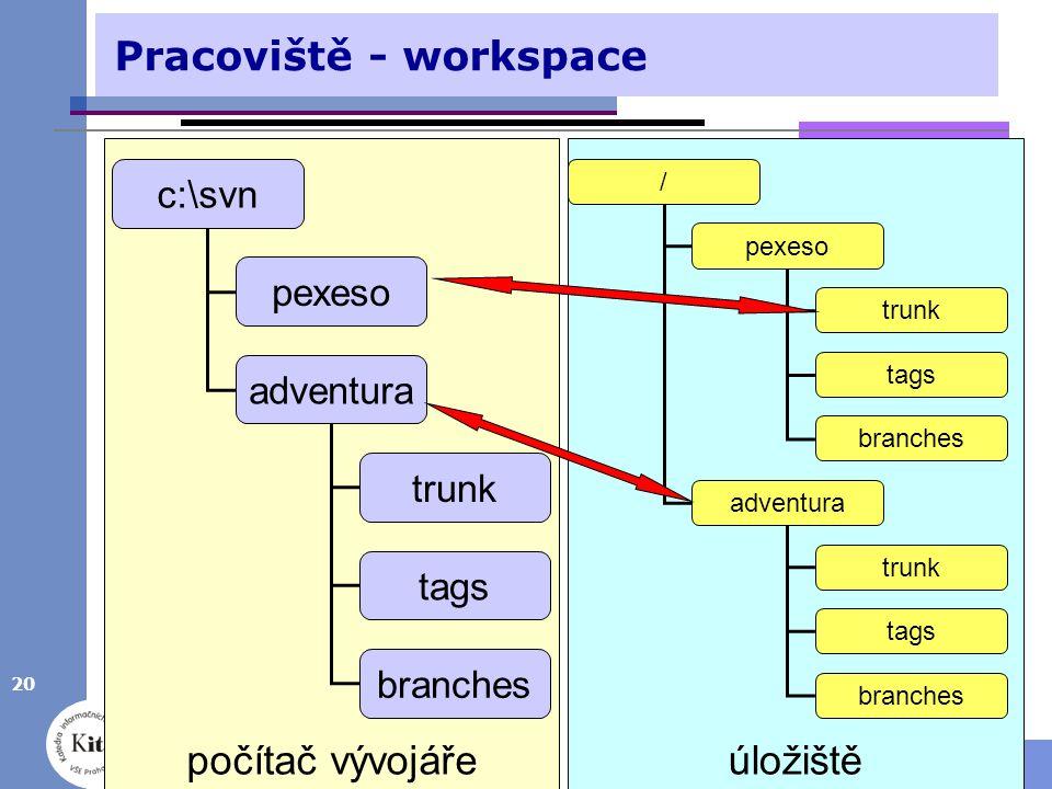 20 © Luboš Pavlíček1. přednáška - správa verzí počítač vývojářeúložiště Pracoviště - workspace c:\svn pexeso adventura trunk tags branches / pexeso ad