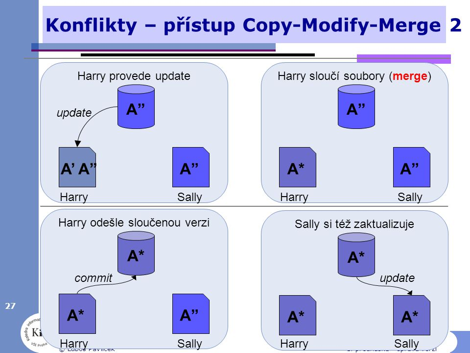 """Konflikty – přístup Copy-Modify-Merge 2 27 © Luboš Pavlíček1. přednáška - správa verzí A""""A"""" A' A""""A""""A"""" HarrySally Harry provede update A""""A"""" A*A*A""""A"""" Ha"""