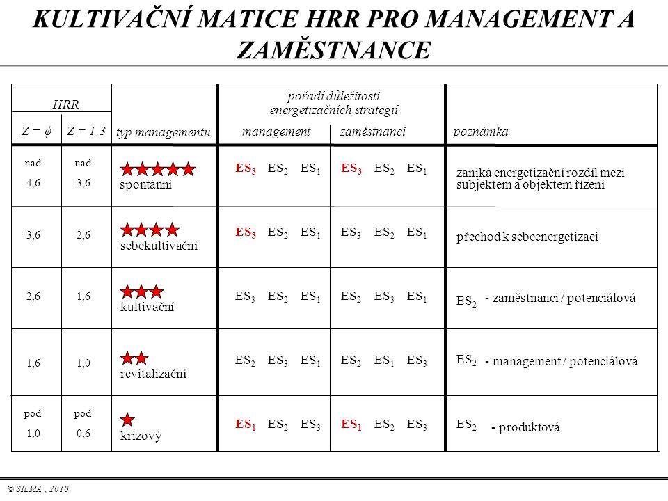 © SILMA, 2010 KULTIVAČNÍ MATICE HRR PRO MANAGEMENT A ZAMĚSTNANCE poznámka ES 2 - produktová - management / potenciálová - zaměstnanci / potenciálová p