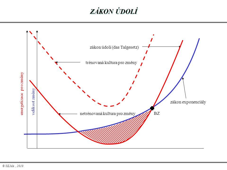 © SILMA, 2010 ZÁKON ÚDOLÍ trénovaná kultura pro změny zákon údolí (das Talgesetz) netrénovaná kultura pro změny zákon exponenciály energetizace pro zm