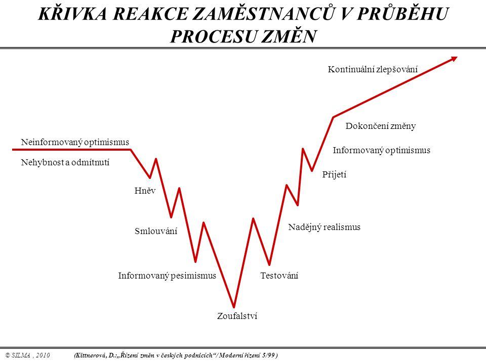 © SILMA, 2010 KŘIVKA REAKCE ZAMĚSTNANCŮ V PRŮBĚHU PROCESU ZMĚN Neinformovaný optimismus Nehybnost a odmítnutí Nadějný realismus Smlouvání Hněv Zoufals
