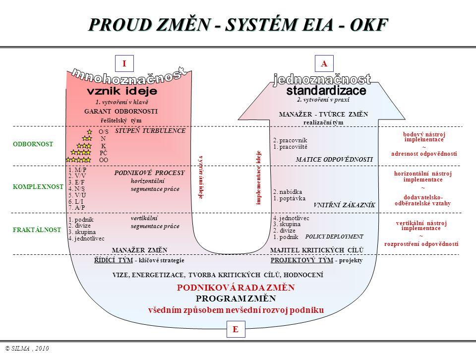 © SILMA, 2010 O/S N K PČ OO IA E bodový nástroj implementace ~ adresnost odpovědnosti horizontální nástroj implementace ~ dodavatelsko- odběratelské v