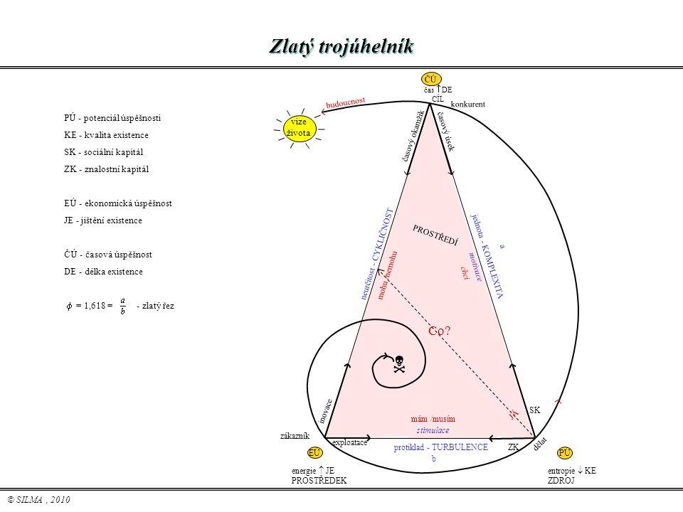 © SILMA, 2010 ZK PÚ - potenciál úspěšnosti KE - kvalita existence SK - sociální kapitál ZK - znalostní kapitál EÚ - ekonomická úspěšnost JE - jištění