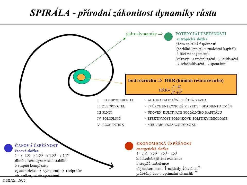 © SILMA, 2010 SPIRÁLA - přírodní zákonitost dynamiky růstu bod rozruchu  HRR (human resource ratio) jádro dynamiky  POTENCIÁLÚSPĚŠNOSTI entropická s