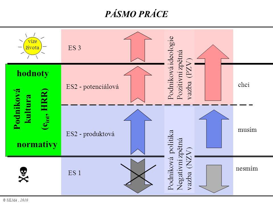 © SILMA, 2010  vize života PÁSMO PRÁCE hodnoty normativy Podniková kultura (e int, HRR) ES2 - produktová ES2 - potenciálová musím nesmím chci ES 1 ES