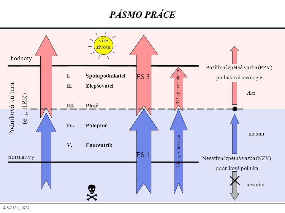 © SILMA, 2010  vize života PÁSMO PRÁCE hodnoty normativy Podniková kultura (e int, HRR) I.Spolupodnikatel II.Zlepšovatel III.Plnič IV.Polopnič V.Egoc
