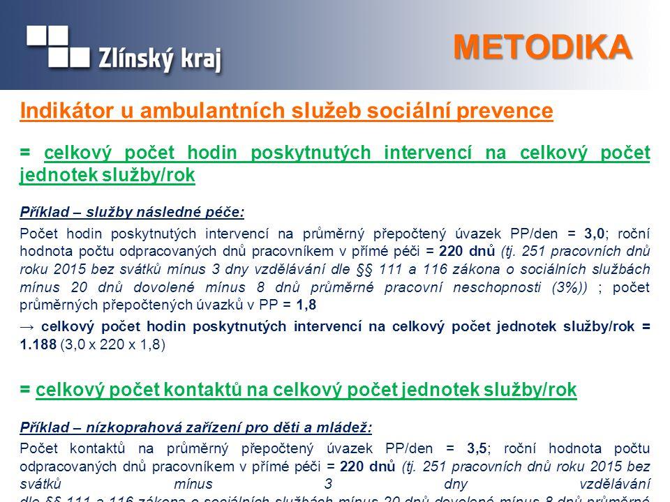 METODIKA Indikátor u ambulantních služeb sociální prevence = celkový počet hodin poskytnutých intervencí na celkový počet jednotek služby/rok Příklad