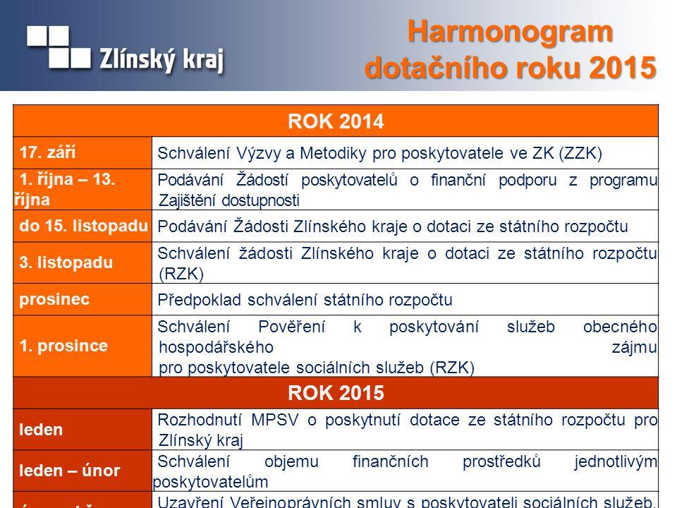 ROK 2014 17. září Schválení Výzvy a Metodiky pro poskytovatele ve ZK (ZZK) 1. října – 13. října Podávání Žádostí poskytovatelů o finanční podporu z pr