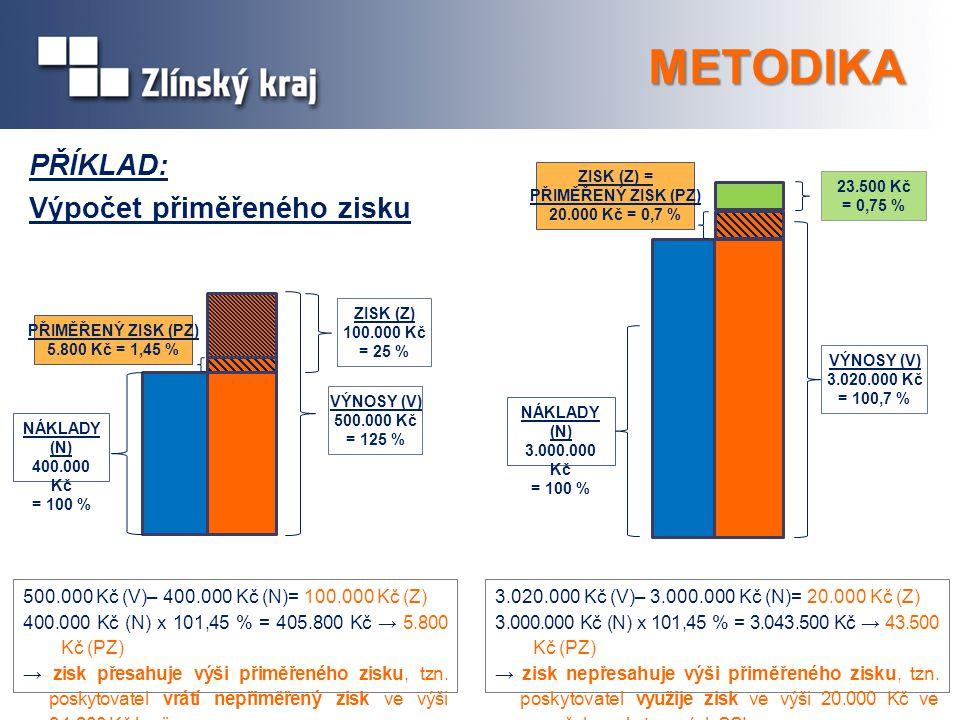 METODIKA PŘÍKLAD: Výpočet přiměřeného zisku NÁKLADY (N) 400.000 Kč = 100 % VÝNOSY (V) 500.000 Kč = 125 % ZISK (Z) 100.000 Kč = 25 % PŘIMĚŘENÝ ZISK (PZ
