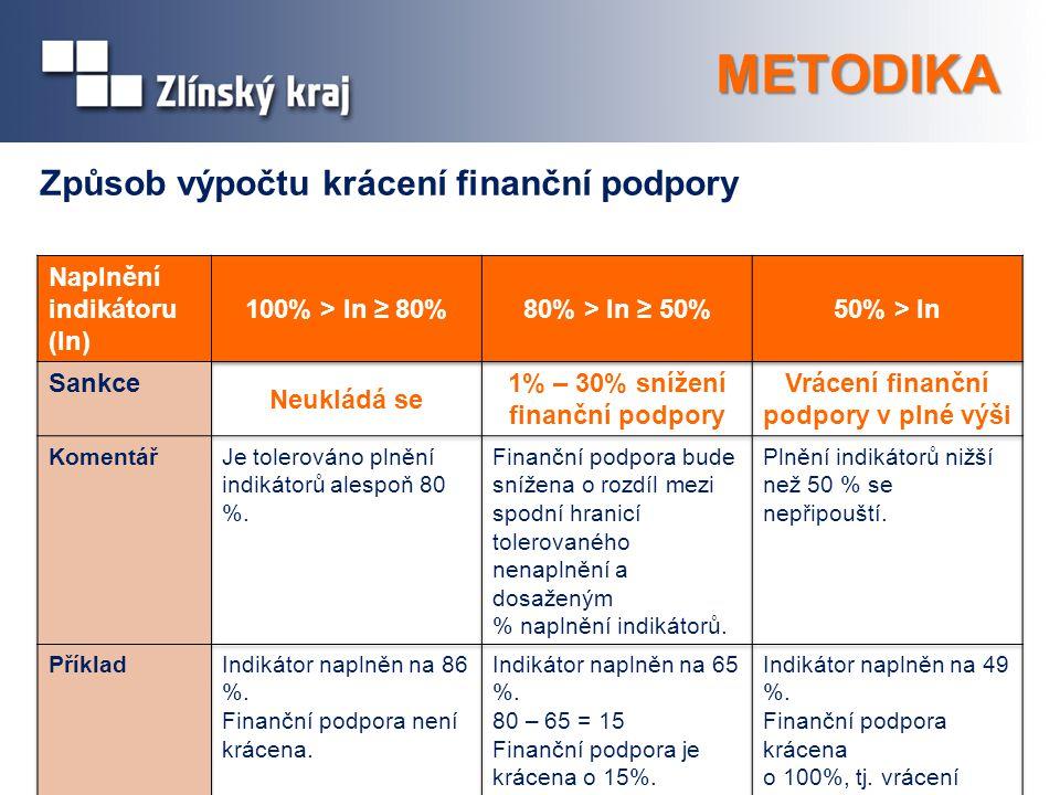 METODIKA Způsob výpočtu krácení finanční podpory