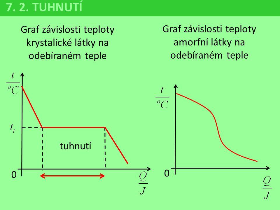 Graf závislosti teploty krystalické látky na odebíraném teple Graf závislosti teploty amorfní látky na odebíraném teple 7. 2. TUHNUTÍ 0 0 tuhnutí